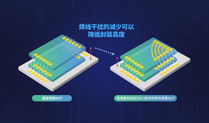 内联重布线层(IRDL)技术推动芯片革命